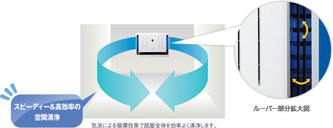 気流による高効率の空間清浄
