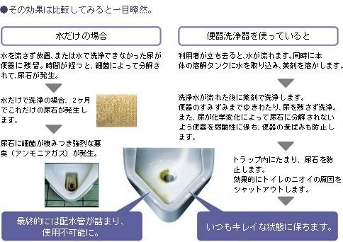 小便器の悪臭、尿石の発生を防止