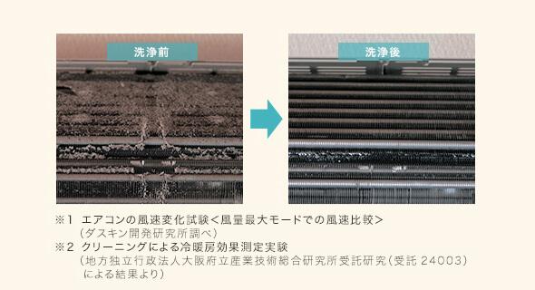 ホコリ・カビの除去により生まれ変わったエアコン内部